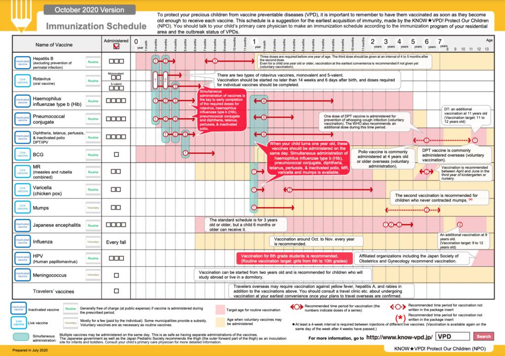 Japan Immunization Schedule